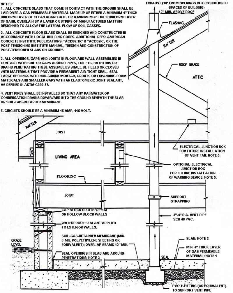 New Construction - VSI Radon Reduction Corp