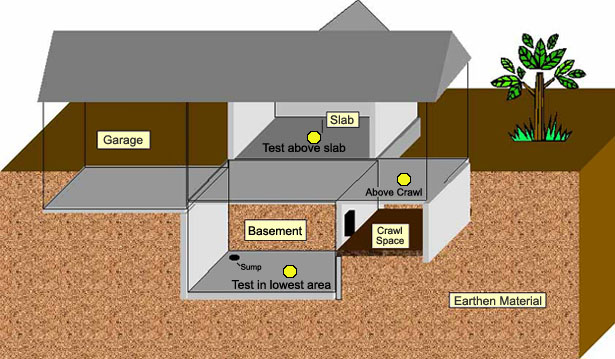 Radon in basements best interior 2018 for How to get rid of radon gas in your home